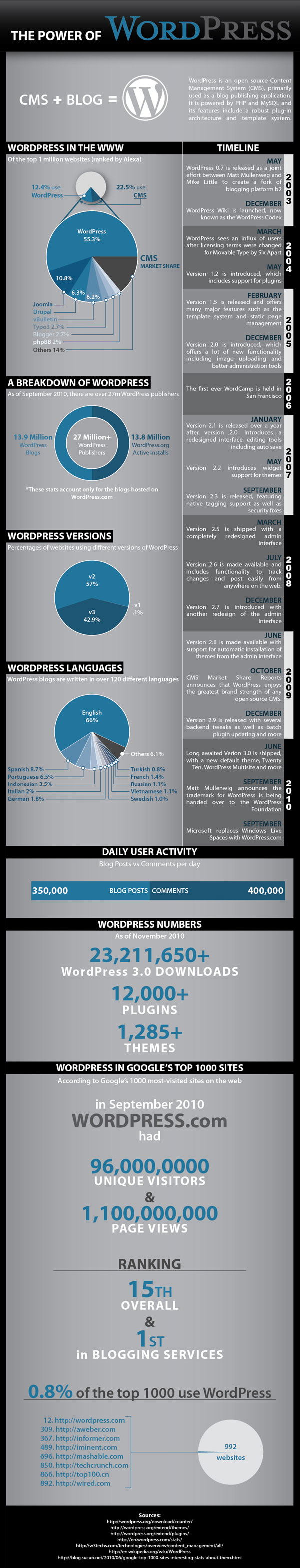 wordpress-info-graphic